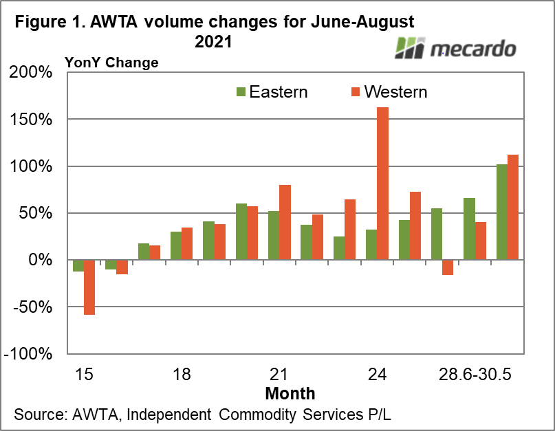 AWTA volume changes for June-August 2021