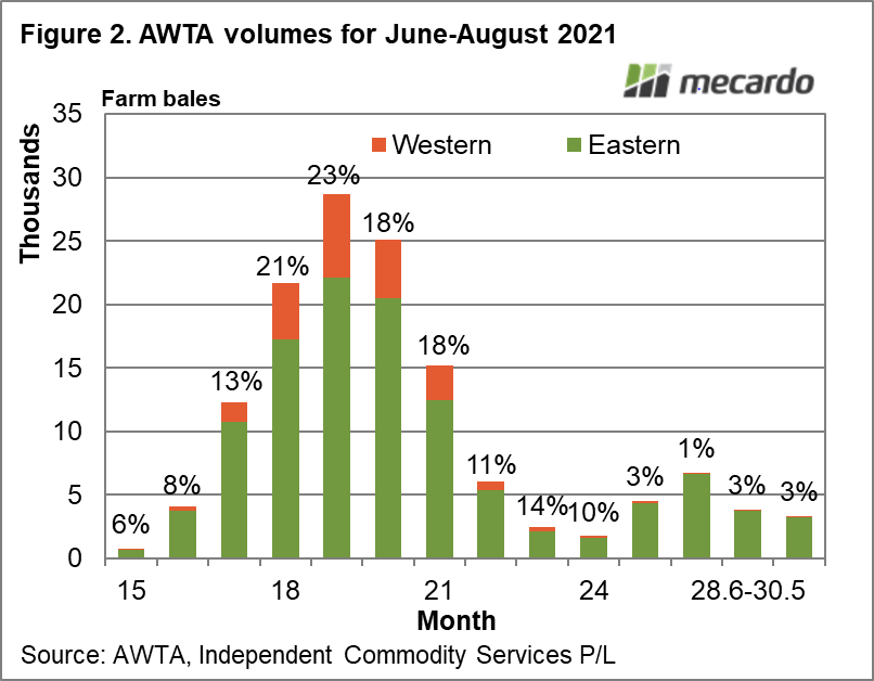 AWTA volumes for June-August 2021