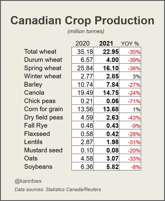 Canadian crop production