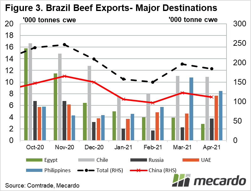 Annual Beef Exports- Brazil