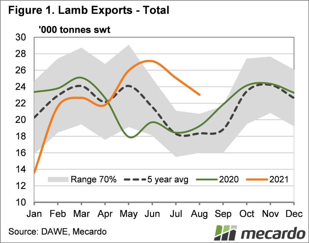 Lamb exports total