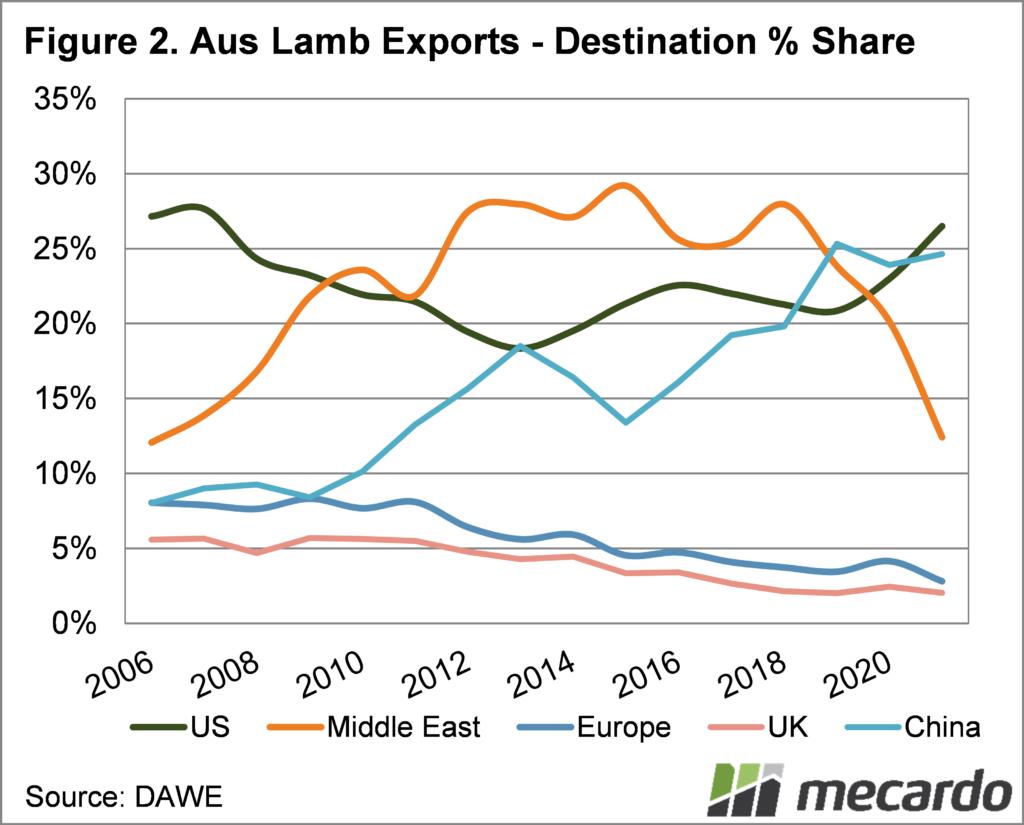 Aust lamb exports market share