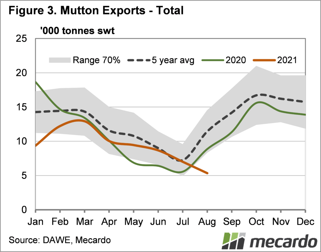 Mutton exports total