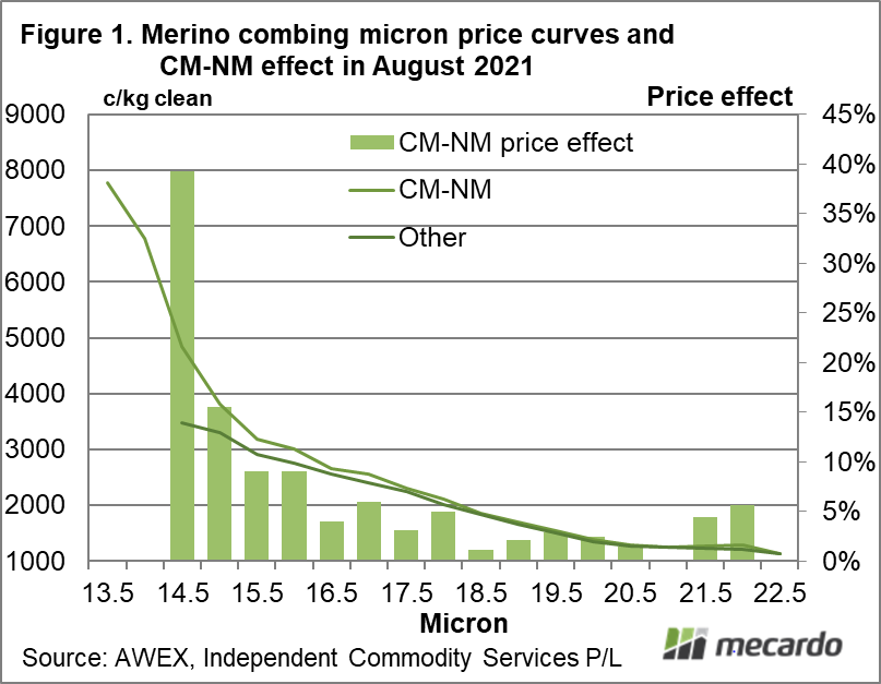 Merino combing micron price curves and CM-NM effect in August 2021