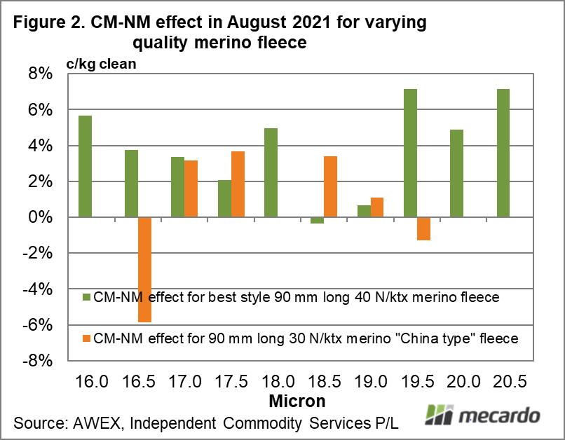 CM-NM effect in August 2021 for varying quality merino fleece