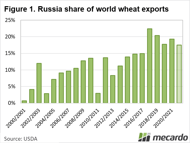 Russian share of world wheat exports