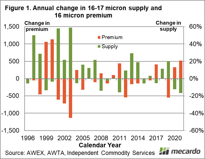 Annual change in 16-17 micron supply and 16 micron premium