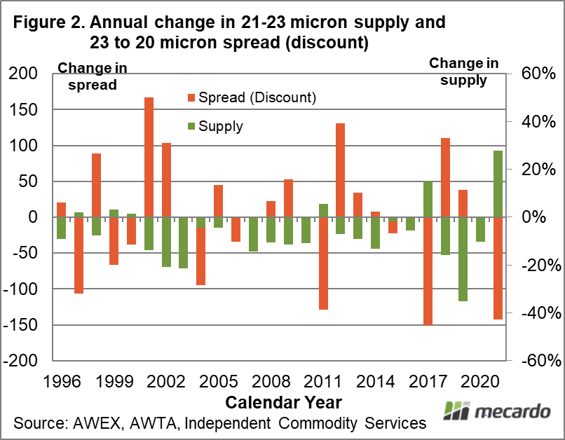 Annual change in 21-23 micron supply and 23 to 20 micron spread (discount)