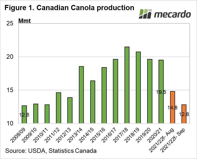 Canadian Canola production