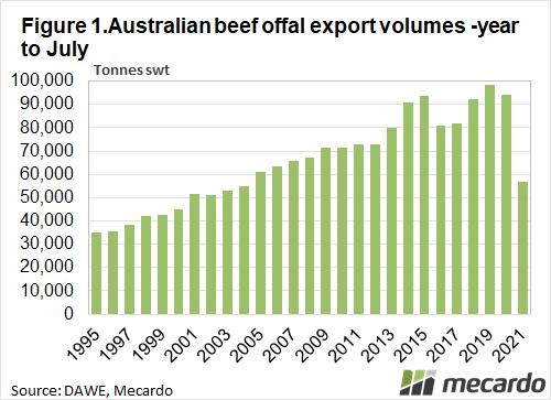 Australian beef offal volumes - year to July