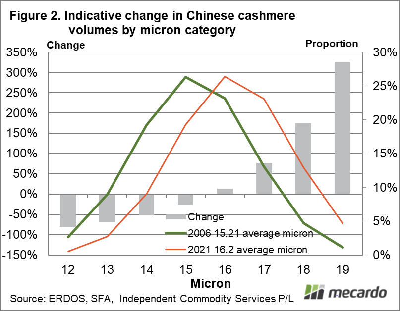 Indicative change in Chinese cashmere volumes by micron category