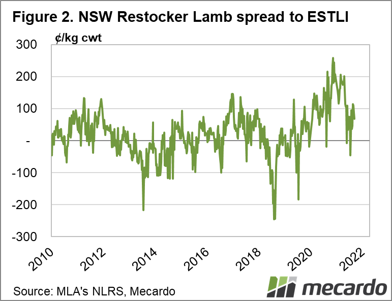 NSW Restocker Lamb spread to ESTLI