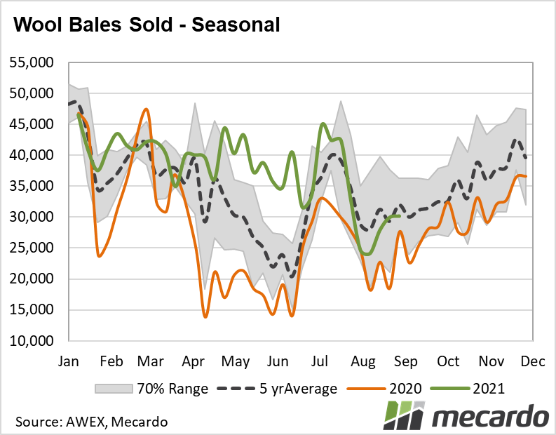 Weekly bales sold - seasonal