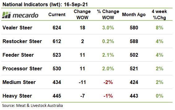 National Indicators