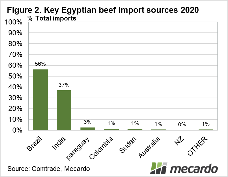 Key Egyptian beef import sources 2020
