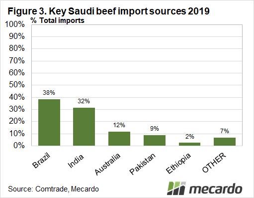 Key Saudi beef import sources 2019