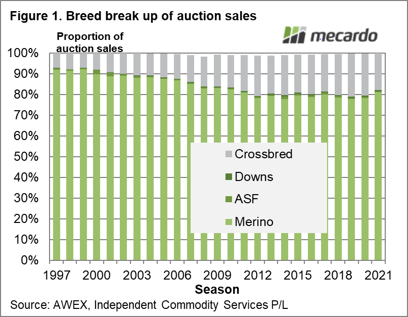 Breed break up of auction sales