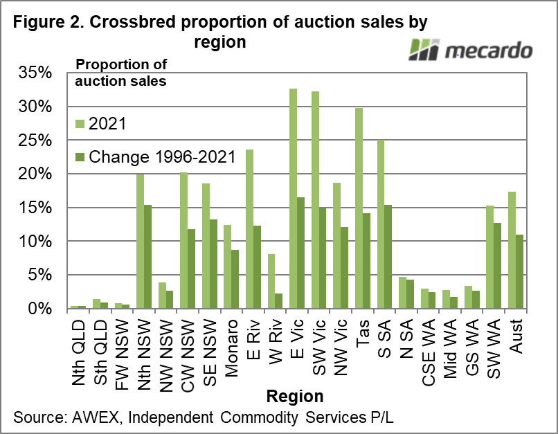 Crossbred proportion of auction sales by region