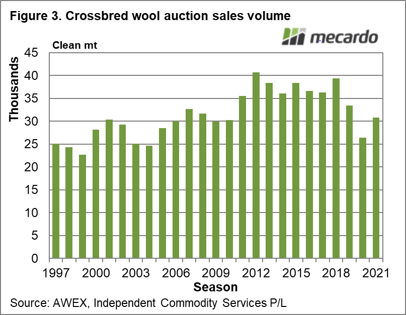 Crossbred wool auction sales volume