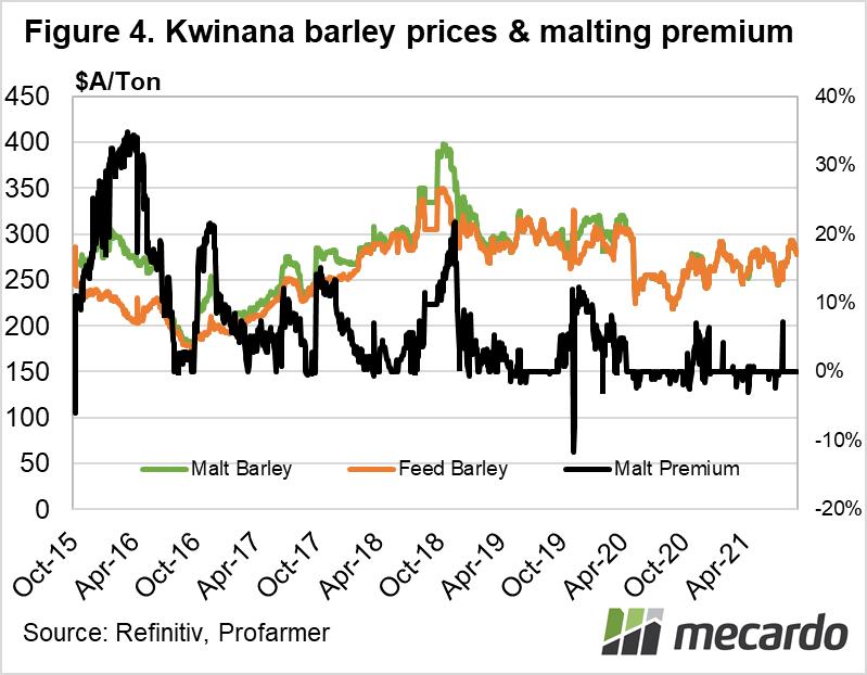 Kwinana barley prices & malting premium