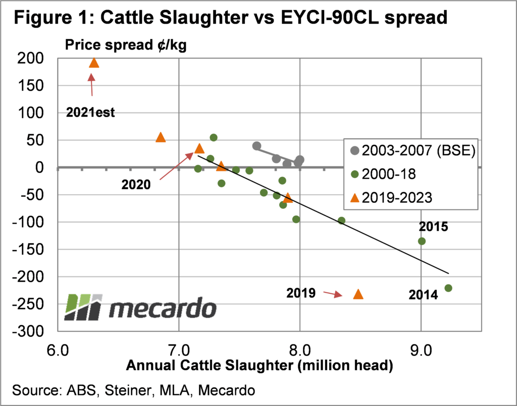 Cattle Slaughter Vs EYCI -90CL spread