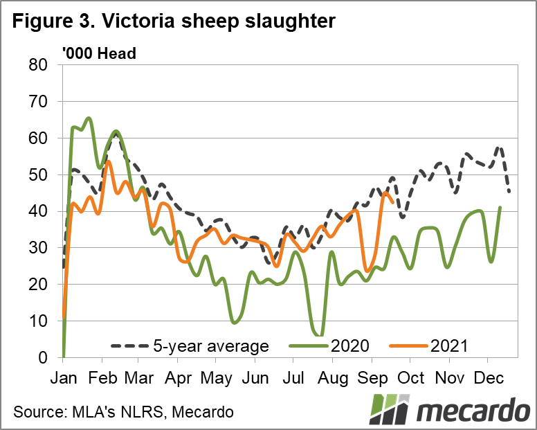 Victoria sheep slaughter