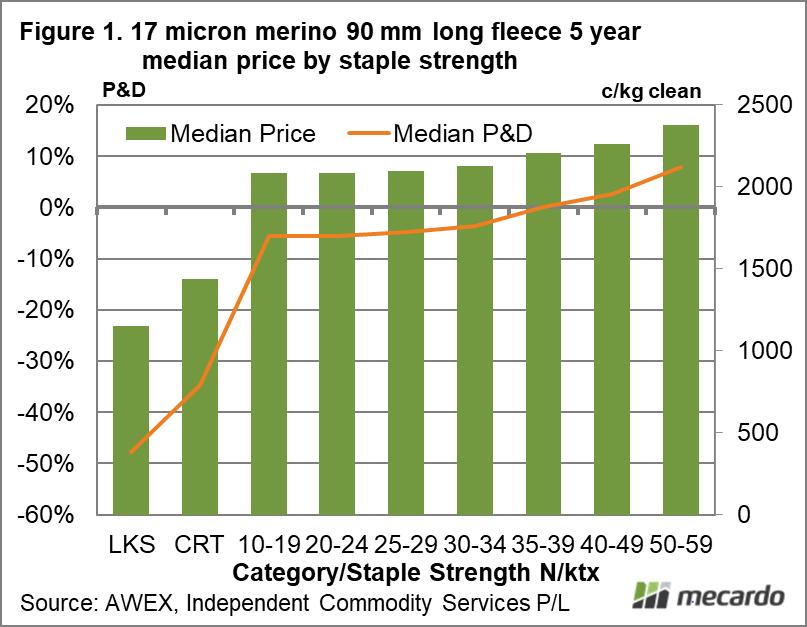 17 micron merino 90 mm long fleece 5 year median price by staple strength