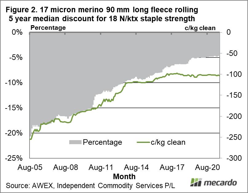 17 micron merino 90 mm long fleece rolling 5 year median discount for 18 N/ktx staple strength