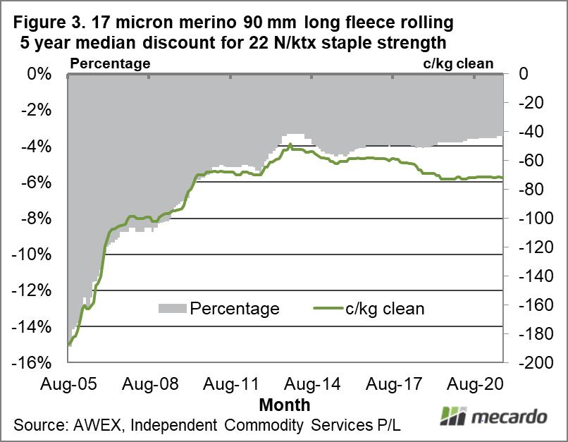 17 micron merino 90 mm long fleece rolling 5 year median discount for 22 N/ktx staple strength