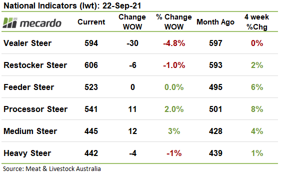 National cattle indicators