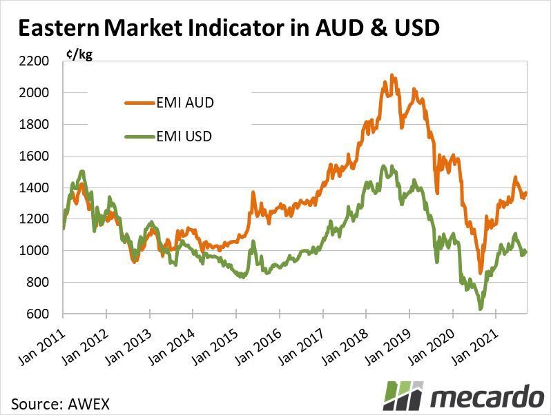 Eastern Market Indicator in AUD & USD