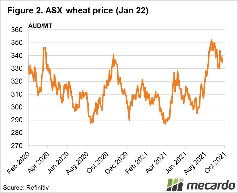 ASX wheat price (Jan 22)