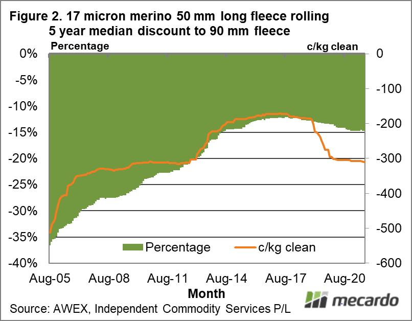 17 micron merino 50 mm long fleece rolling 5 year median discount to 90 mm fleece