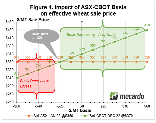 Impact of ASX-CBOT Basis on effective wheat sale price