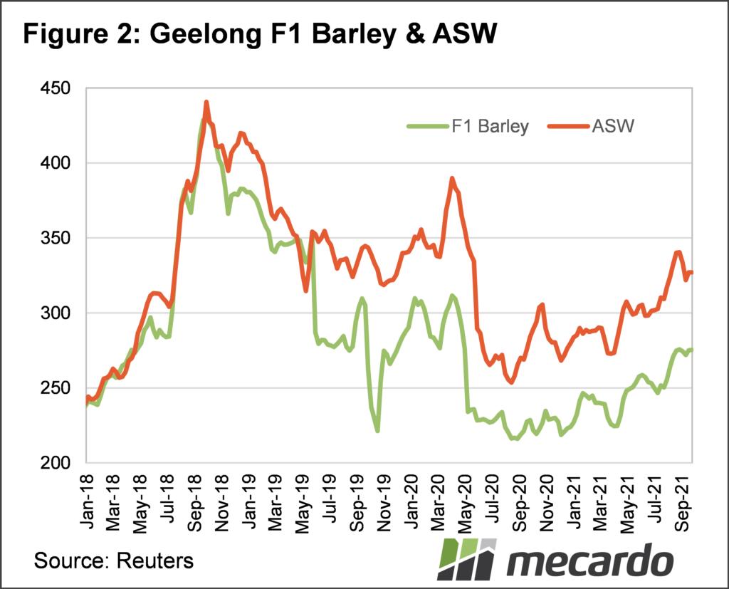 Geelong F1 Barley & ASW
