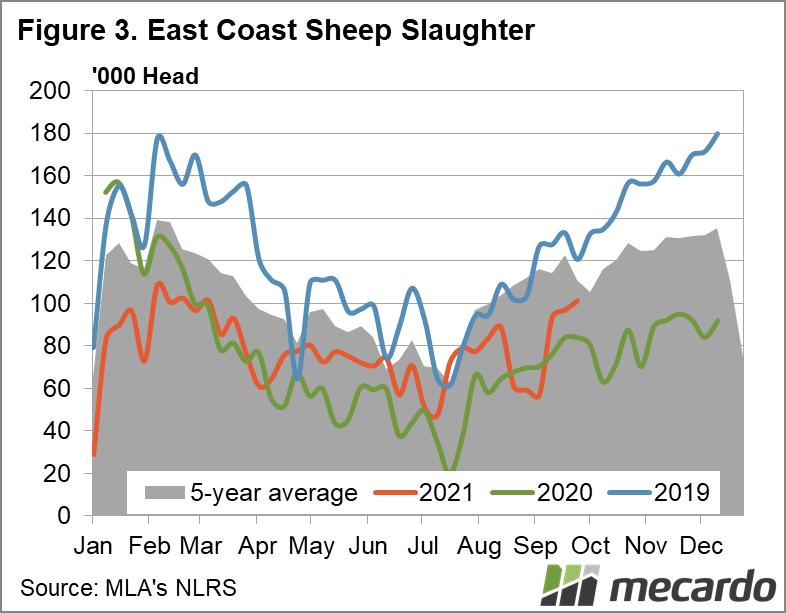 East coast sheep yardings