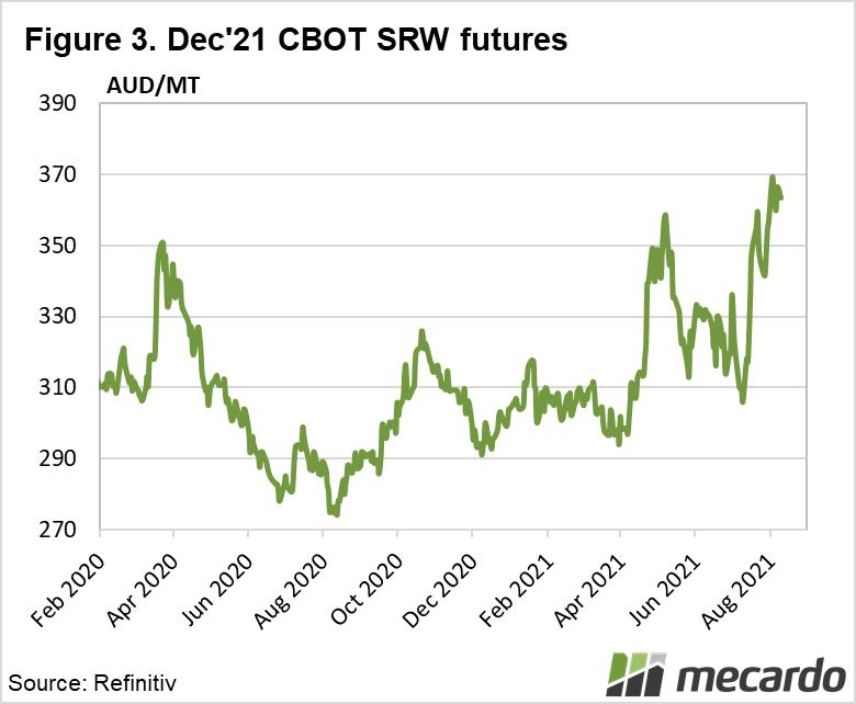 Dec '21 CBOT SRW futures