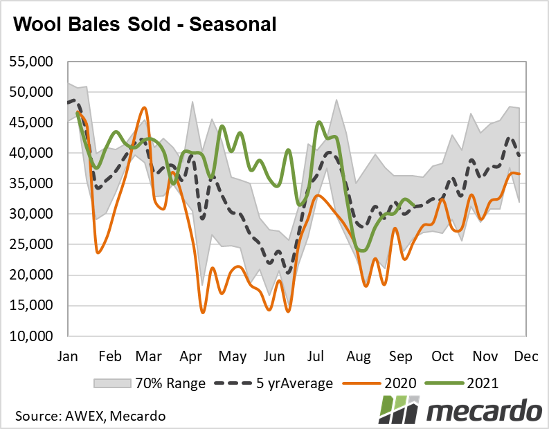 Wool bales sold - seasonal