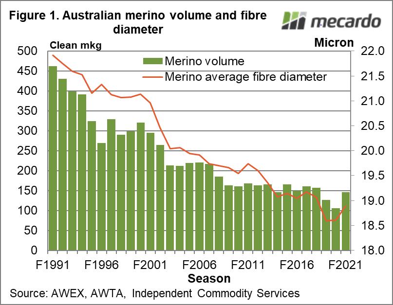 Australian merino volume and fibre diameter