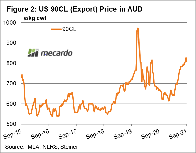 US 90CL (Export) Price in AUD