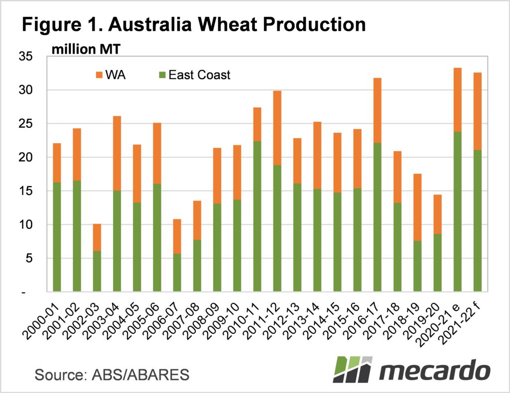 Australian wheat production