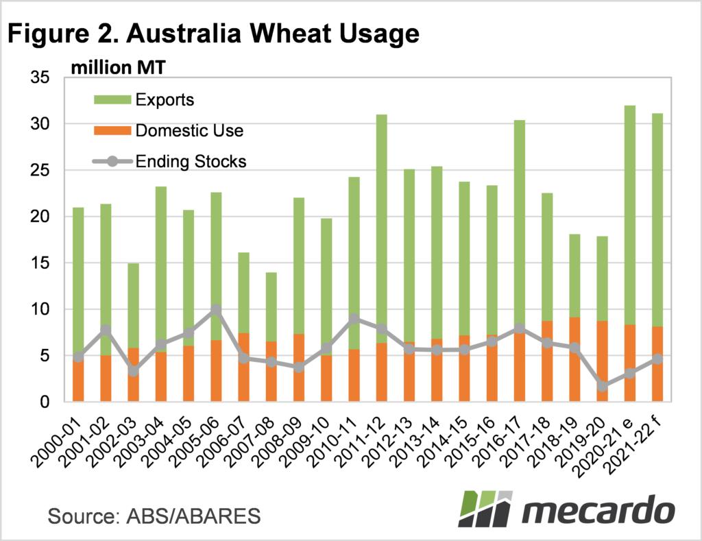 Australian wheat usage
