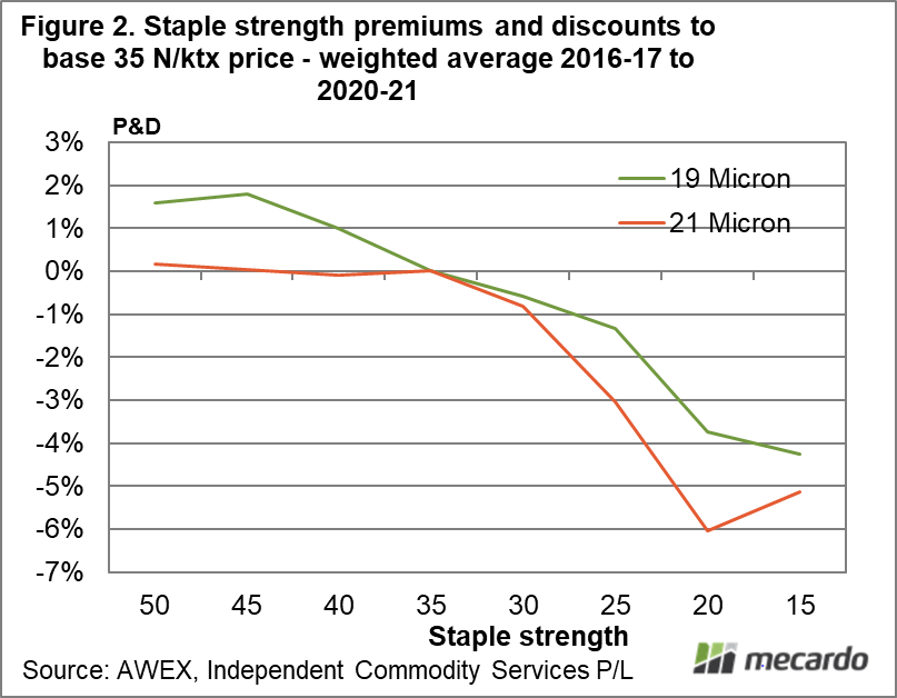 Staple strength premiums and discounts to base 35 N/ktx price - weighted average 2016-17 to 2020-21