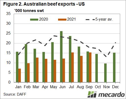 Australian beef exports - China