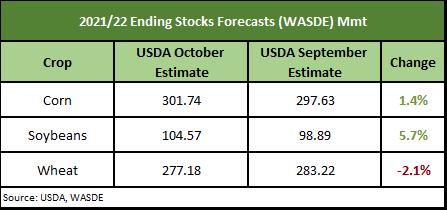 2021/22 Wasde ending stocks