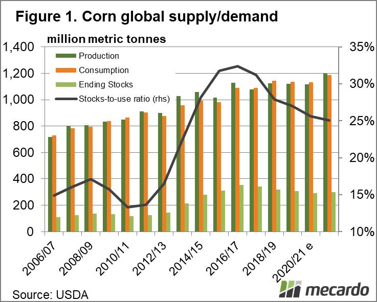 Global corn supply/demand