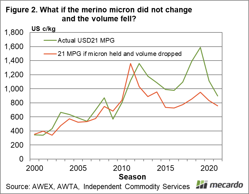 What if the merino micron did not change and the volume fell?
