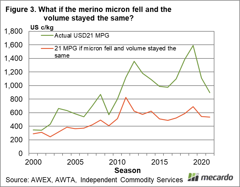 What if the merino micron fell and the volume stayed the same?